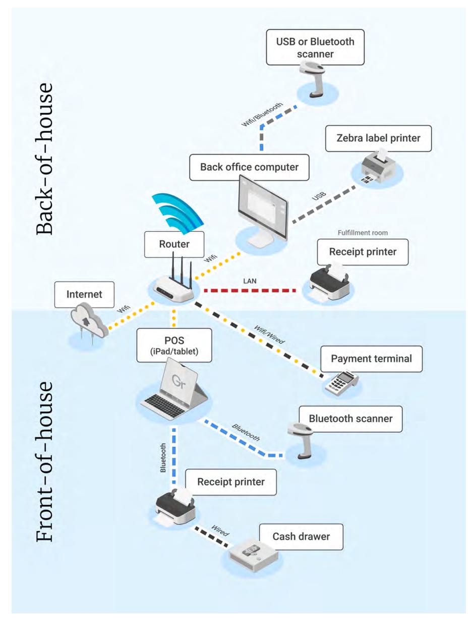 Intro to Greenline POS hardware